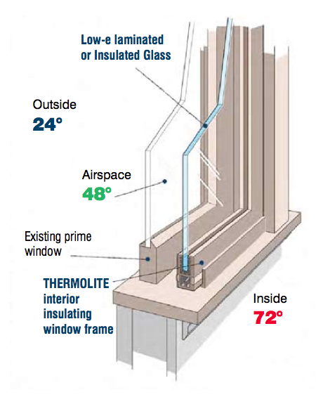 Thermolite Window Systems window cross section