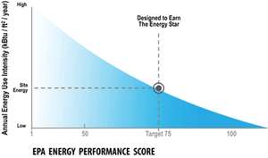 Energy use Energy Star Target Finder