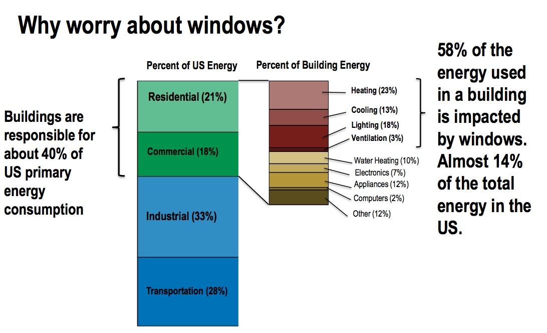 Energy Saving Windows Graph